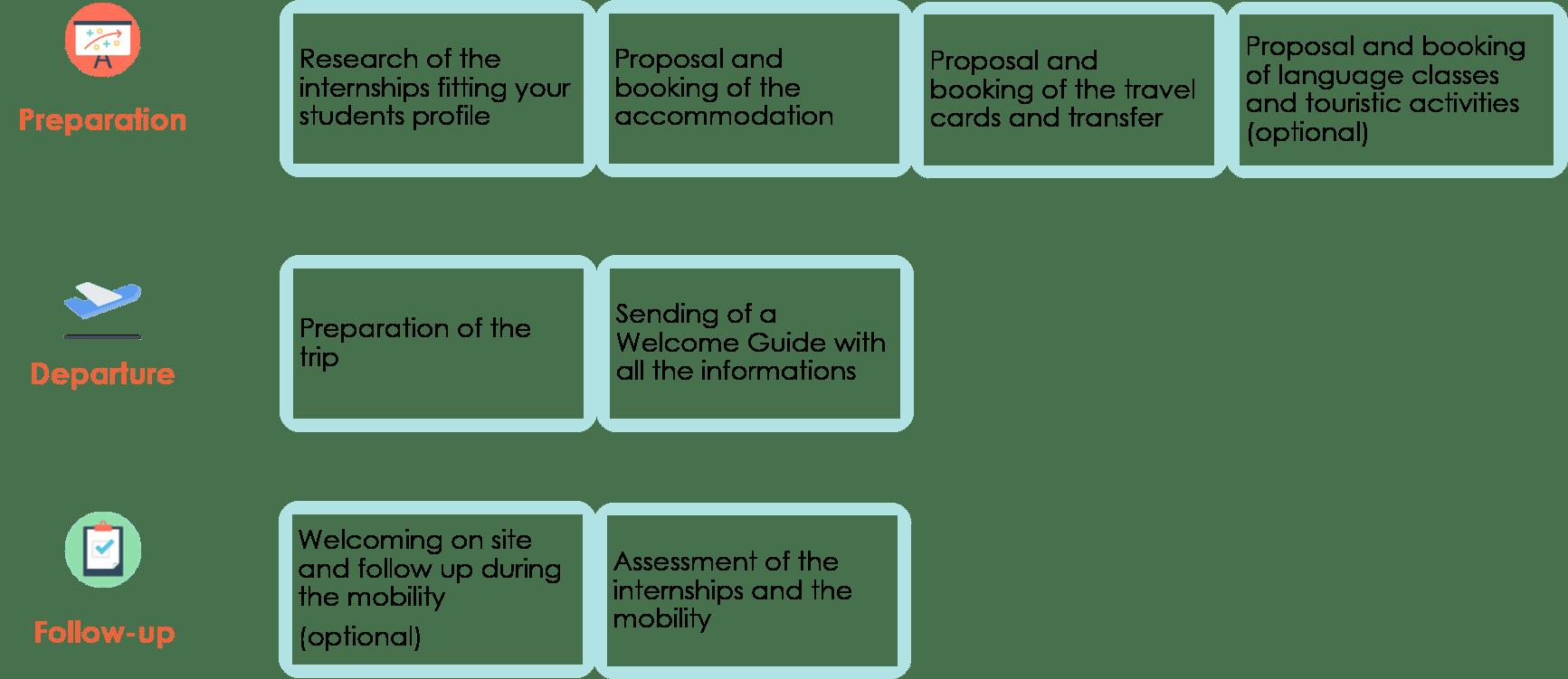 processus-erasmus-description
